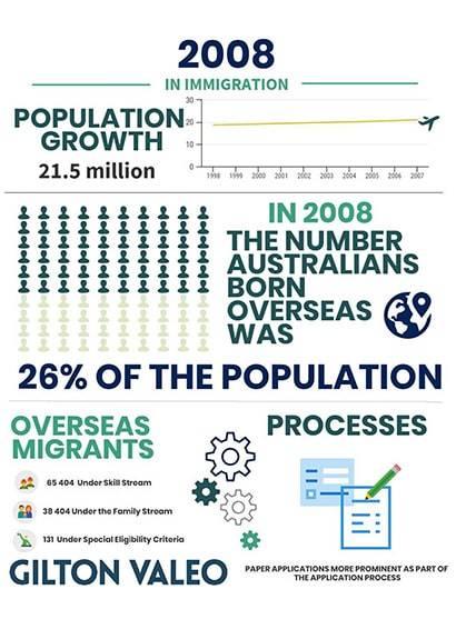 2008 Infographics