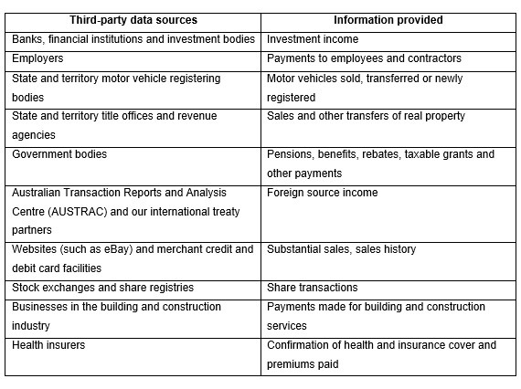 Third-party sources and the information provided to the ATO