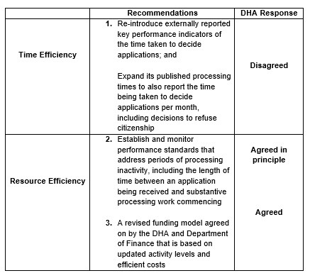 recommendations dha response